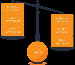 ITIL 4 Balancing Risk