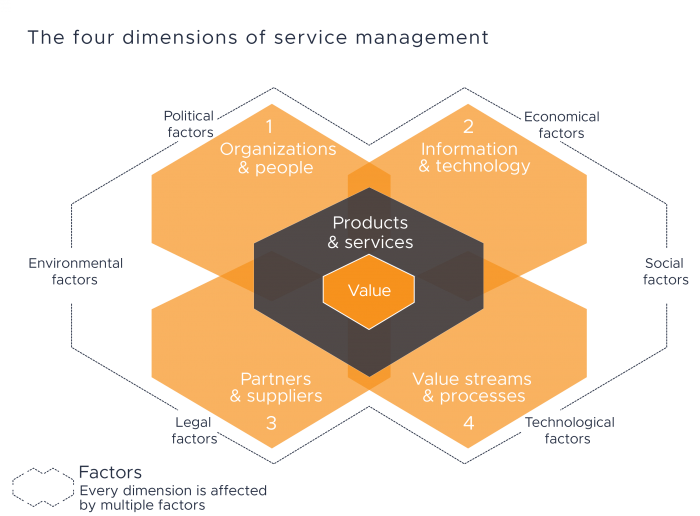 ITIL 4 Four Dimensions of Service Management