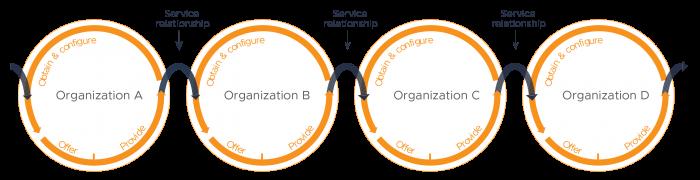 ITIL 4 Service Relationship Model