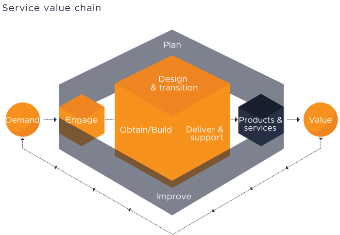 Service Value Chain