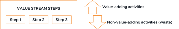 Optimizing ITIL 4 Value Streams