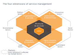 4 Dimensions of Service Management ITIL 4