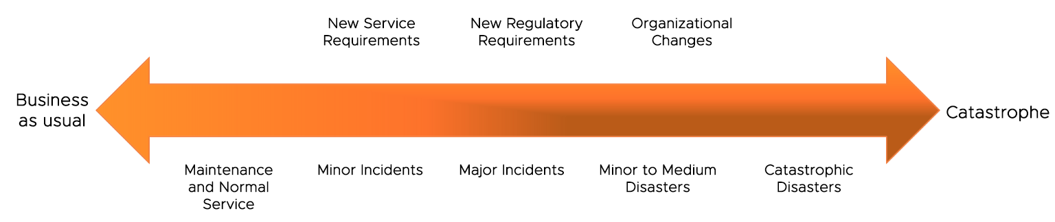 change complexity scale