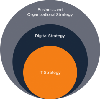 Business, Digital, and IT Strategy