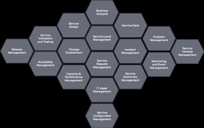 ITIL 4 Service Management Practices