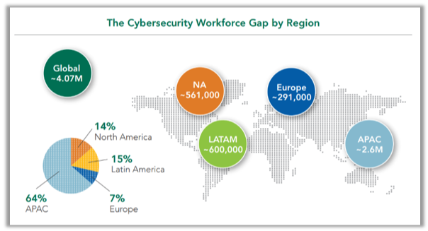 Best Cyber Security Certification Path for a Great Career