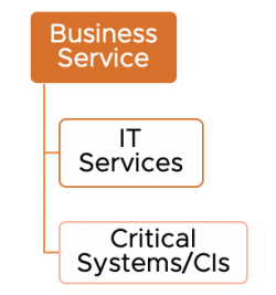 Business Service Continuity