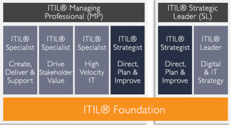 advanced itil 4 courses