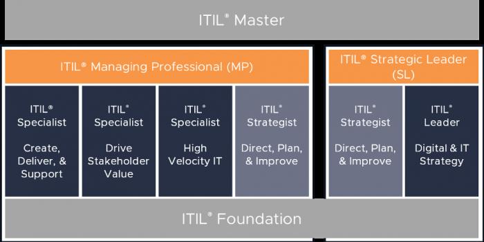 itil 4 certification schema