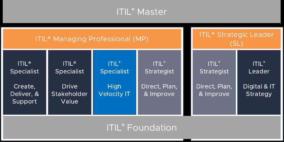 ITIL 4 certification schema HVIT